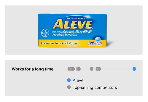 Communication data for Aleve