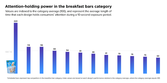 Attention-holding power in the breakfast bars category