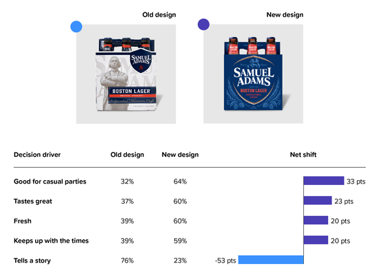 Communication data for Samuel Adams Boston Lager redesign