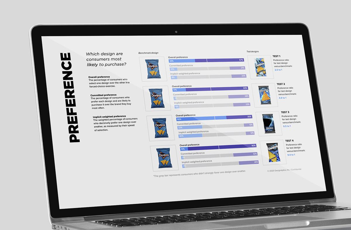 Pre-market design testing for redesigns
